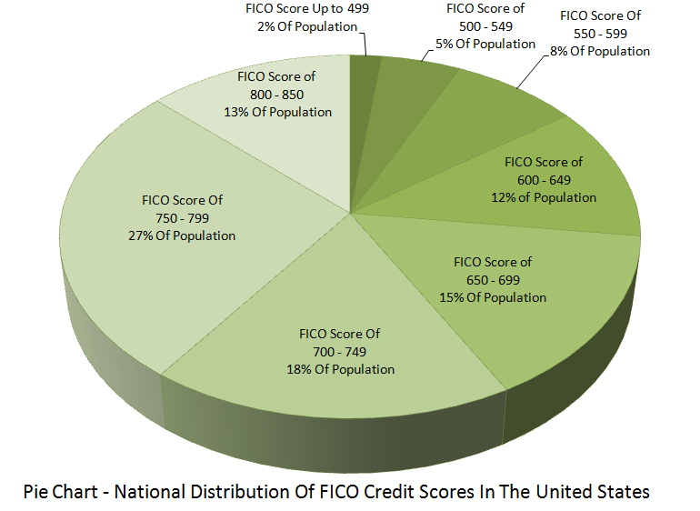 Pie Chart - National Distribution Of FICO Credit Scores In The United States